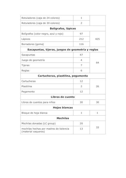 Lista de material 2